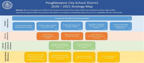 PCSD Strategy Map